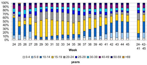 Age distribution of cases with pandemic influenza (H1N1) 2009 infection in Germany from week 24 to week 45 in 2009; age distribution in weeks 24 to 41 (initiation period) and in weeks 42 to 45 (acceleration period).
