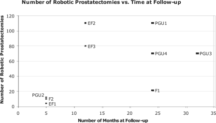Number of prostatectomies vs. time at follow-up for all 9 trainees.