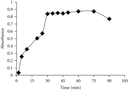 Study of reaction time between NBS and OXC in sulphuric acid medium and stability of the coloured species by measuring the absorbance of the unreacted BPR after reacting with NBS.