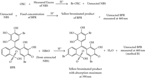 Tentative reaction pathway for the formation of yellow coloured bromo-derivative of BPR (method B).
