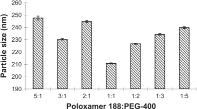The influence of different ratios of poloxamer 188 and PEG-400 on the particle size.Abbreviation: PEG-400, polyethylene glycol 400.
