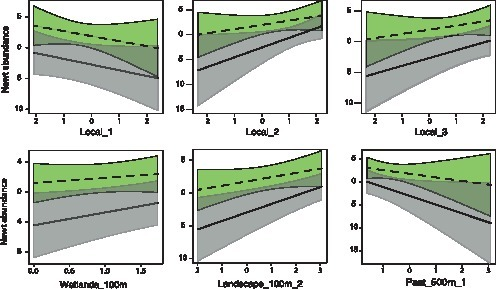 "Effect of local and landscape variables on spatial variation in newt abundance in ponds.Panels represent conditional partial regression plots, based on the best selected model for both Triturus cristatus (grey bands and full lines) and Lissotriton vulgaris (green bands and interrupted lines). The ""number of wetlands"" were square-root transformed values; the other variables are components extracted by PCAs: see methods for more details. Shaded areas represent 95% confidence bands."