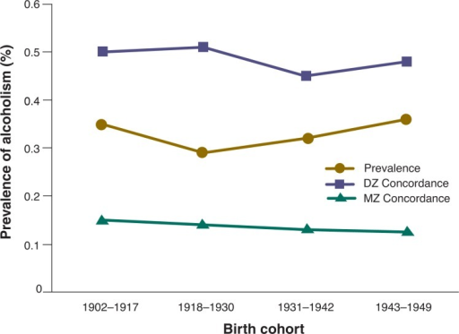 Concordances for monozygotic and dizygotic twins. Prevalence of alcoholism in twins and twin concordance of monozygotic (MZ) and dizygotic (DZ) twins for alcoholism in a study of 8,935 pairs of Swedish male twins. Adapted from data reported by Kendler et al. (1992). Squares demarcate 1 standard error (McGue 1999).SOURCE: Derived from: 1999 American Psychological Society, figure 1, p. 110. McGue, M. The behavioral genetics of alcoholism. Current Directions in Psychological Science 8(4):109–115, 1999.