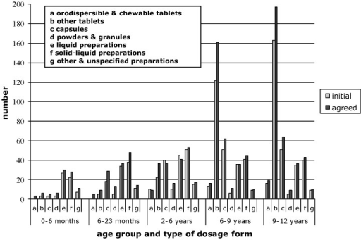 Oral preparations in the PIPs per target age group.