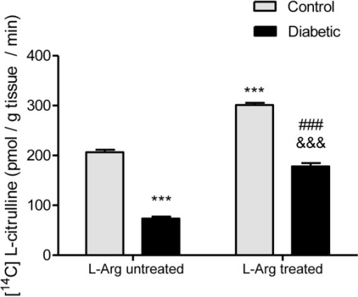 NOS activity measured as pmol [14C] L-citrulline/g tissue/min.Two-way ANOVA showed no statistically significant interaction between the effects of Diabetes and L-Arg treatment on NOS activity. The effects of Diabetes and L-Arg were considered extremely significant (p<0.001). ***p<0.001 vs. control untreated rats; ###p<0.001 vs. control rats treated with L-Arg; &&&p<0.001 vs. diabetic untreated rats. Data are mean ± SEM (n = 8).