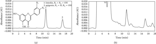 The HPLC profiles of a mixture of standards of luteolin and apigenin (a) and the two compounds in an extract obtained by MAE using 70% ethanol as extraction solvent (b).