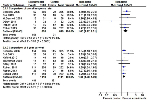 Forest plot of the efficacy of DTIC alone and DTIC combined targeted therapy.