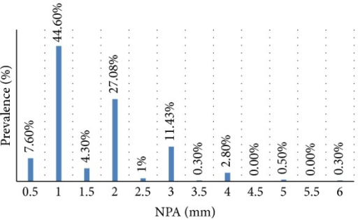 Distribution of the NPA in the population.