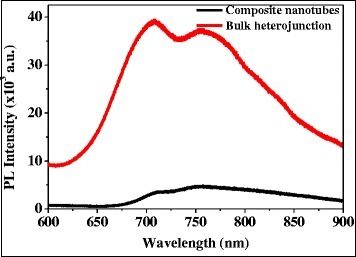 Photoluminescence spectra of VOPcPhO:PC71BM composite nanotubes and bulk heterojunction.