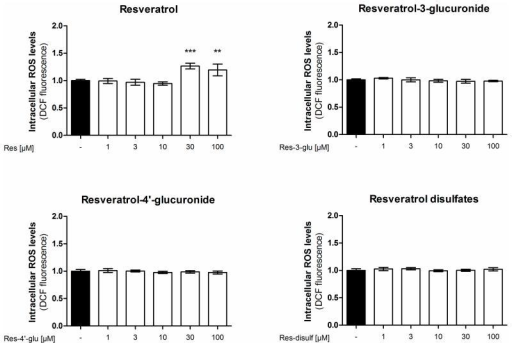 Influence of resveratrol and its metabolites on intracellular reactive oxygen species levels. EA.hy926 cells were treated with the indicated concentrations of resveratrol or its metabolites for 24 h. Intracellular ROS was measured by incubation with the fluorescent probe 2′,7′-dichloro-fluorescein-diacetate (DCF). (**p < 0.01, ***p < 0.001; mean ± SD, n = 4).
