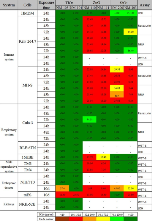 Heat map representation of IC50 values.The IC50 values of the six representative NMs in different cellular systems calculated at different time points (24 to 72h or 10 days). The heat map shows a higher toxicity of ZnO NMs, followed by SiO2 and TiO2. The highest sensitivity after short term exposure to NMs was noted in the case of murine alveolar macrophages (MH-S) while Calu-3 were the most resistant cells. The long term exposure (10 days) of NIH3T3 and mES cells to NMs induced also significant cytotoxic effect.