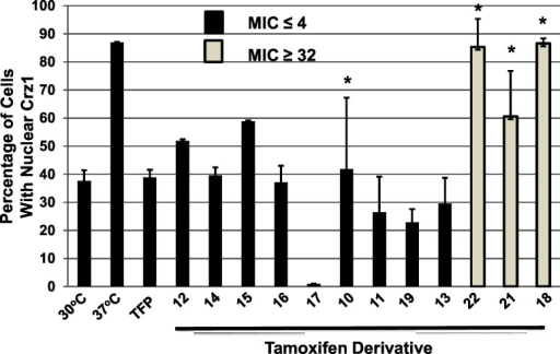 Effect of tamoxifen-derivatives on the temperature-induced, calmodulin-dependent nuclear localization of the transcription factor Crz1.As described in the materials and methods, C. neoformans cells harboring Crz1-mCherry and the nuclear marker Nop1-GFP were shifted to 37°C in the presence or absence of the indicated tamoxifen derivative (see Figs 2–4 for structures corresponding to the molecule numbers) at ¼ of minimum inhibitory concentration (MIC). The percentage of cells with co-localized mCherry and GFP signals was determined for a minimum of 100 cells with at least two independent biological samples. The bars indicate mean percentage of cells with nuclear Crz1 and error bars indicate standard deviation. All compounds except those with an asterisk (*) above the bar gave values that were significantly different than the untreated control (P< 0.05, Student's unpaired, two-tailed t test). MIC values are taken from data in Figs 2–4.