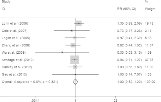 Forest plot of the association between colorectal cancer risk and folic acid supplementation.The squares and horizontal lines correspond to the study-specific RR and 95% CI, respectively. The areas of the squares reflect the weight. The diamond represents the summary RR and 95% CI.