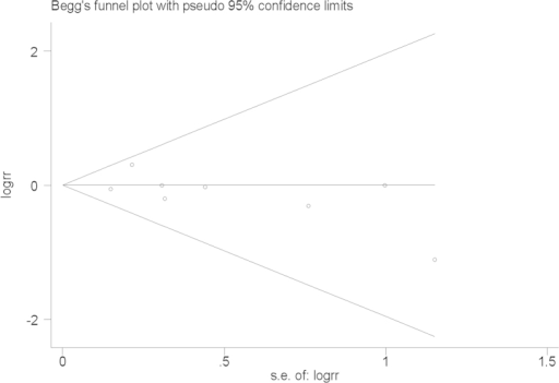 Begg's funnel plot for the publication bias test.Each point represents a separate study for the indicated association.