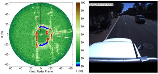 Classification results obtained from the RCGD method overlaid over the radar image (Left) in a typical urban environment (Right). Blue dot: Radar-labelled ground. Red dot: Radar-labeled obstacle.