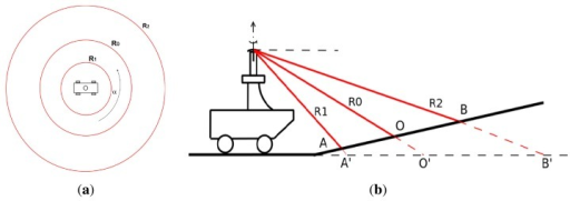 Radar beam model for flat, horizontal ground, up view (a); Uphill ground in view of the radar (b).
