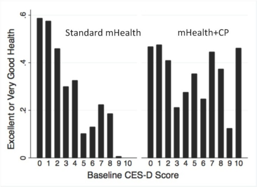 Unadjusted reports of excellent/very good health for patients in each randomization group by baseline CES-D depression score. Higher scores indicated greater depressive symptoms.
