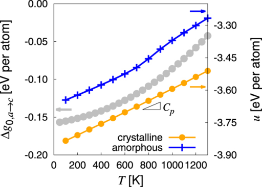 Temperature dependence of Δg0,a→c expressed on a per atom basis (referred to the left vertical axis).Also shown are the internal energies u of both amorphous and crystalline Ge as a function of temperature (right vertical axis). The heat capacity Cp is calculated from the slope of u(T), which for c-Ge results in a value of ≈2.69 × 10−4 eV · K−1 per atom (≈0.36 J · g−1 · K−1), in excellent agreement with experimental measurements47.