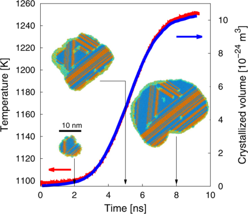 Evolution of the temperature with time during growth of a critical nucleus under Nph simulations conditions.The crystallized volume is also shown as a function of time. Selected snapshots of the grain structure corresponding to three distinct instants (2, 5, and 8 ns) are shown.