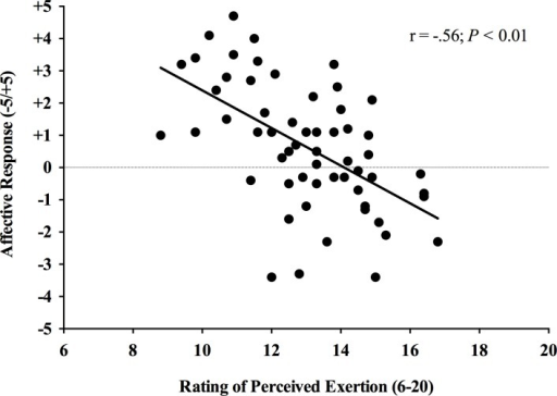 Correlation analysis between affective response and rating of perceived exertion during a single bout of high-intensity interval exercise.