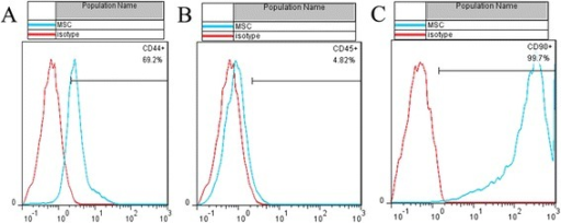 Flow cytometry analysis of passage 3 cell surface markers: 69.2, 4.82, and 99.7 % positive cells for CD44 (a), CD45 (b), and CD90 (c), respectively