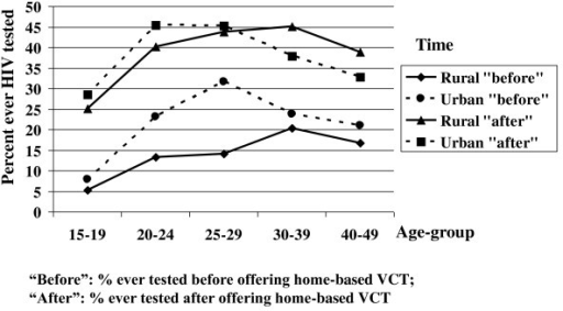 Change in proportions ever tested for HIV comparing before with after offering home-based VCT.