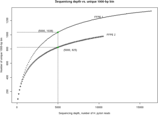 Simulations of sequencing depth versus yield of 1000-bp bins for the two laser capture microdissected samples (FFPE 1 and FFPE 2).Each data point was obtained through 1000 simulations, with replacement, where each simulation contained a specified number (the X axis) of randomly sampled sequences, increased in steps of 100 up to the total number of sequences available. The number of unique bins for each simulation dataset was calculated, as was the average number derived from 1000 simulation datasets. These average numbers were plotted. The two data points labeled where the curves start to level off approximately, as examples of reasonable sequencing depth for cost-effective consideration.