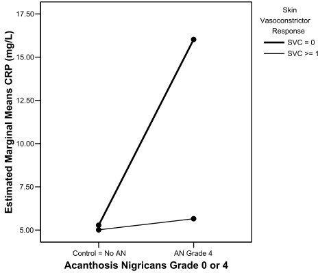 Model estimated marginal means of C-reactive protein at different levels of skin vasoconstrictor response to topical beclomethasone dipropionate(SVC). SVC is classified as not present at all (= 0) or present (> = 1) for patients with and without acanthosis nigricans [Study 1].