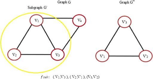 Isomorphic graphs (discrete maths) youtube.
