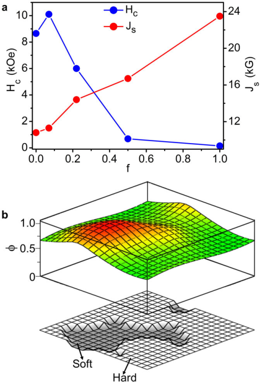 Magnetic properties.(a), Coercivity Hc and saturation magnetic polarization Js measured at 300 K as a function of Fe-Co content f. (b), A thin film model structure with a total area of 10 nm × 10 nm and having a soft-phase content f ≈ 0.25 (bottom) and a three-dimensional visualization of the onset of magnetization reversal or nucleation mode ϕ (top).