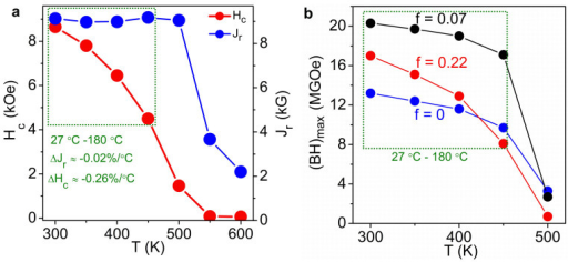 High-temperature performance.(a), Temperature-dependent coercivity Hc and remanence Jr for Hf-Co nanoparticles. ΔHc and ΔJr denote the temperature coefficients in the temperature range of 27°C to 180°C. (b), The measured energy products (BH)max for nanocomposite films having different soft Fe-Co phase content f. (BH)max is the maximum value from the second quadrant of the BH curve (B = H + 4πM is the magnetic flux density). The dotted green rectangles in (a) and (b) mark the typical temperature region of 27 °C to 180 °C.