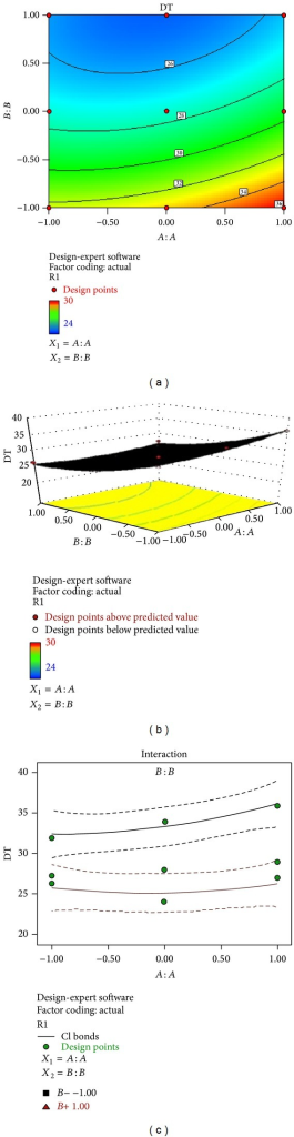 (a) Contour plot showing the relationship between various levels of 2 independent variables. (b) Response surface plot showing the influence of film forming polymer (PVA) and superdisintegrant (SSG) over disintegration time. (c) Corresponding plot showing the interaction between two factors.