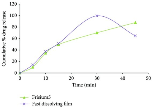 In vitro release profiles of clobazam from optimized ODF formulation F6 and frisium5. Mean ±  n = 3.