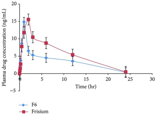 Means of plasma concentrations and time profiles of clobazam from (F6) ODF and marketed formulation (frisium5) mean ± SD n = 3.