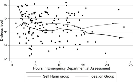 Distress level of patients.Self-harm group versus ideation only group.