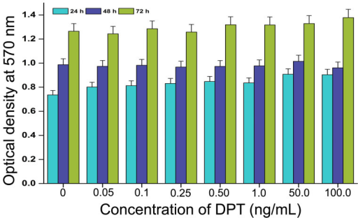 Effect of DPT on Keratinocyte growth.Graphical depiction of the proliferative potential of DPT on keratinocytes assessed through MTT assay. The values represent the mean of three repeated experiments with triplicates for each concentration.