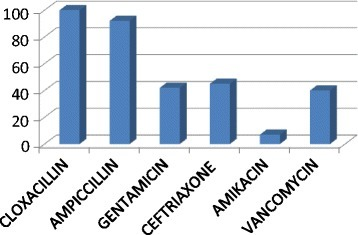 Overall percentage resistance of isolated organisms to the recommended drugs.