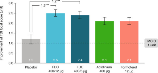 Improvement in TDI focal score at 24 weeks (ITT population). Data are presented as least squares means (SE). ***p < 0.001 vs placebo. FDC, aclidinium/formoterol fixed-dose combination; ITT, intent-to-treat; MCID, minimum clinically important difference; SE, standard error; TDI, transition dyspnoea index.