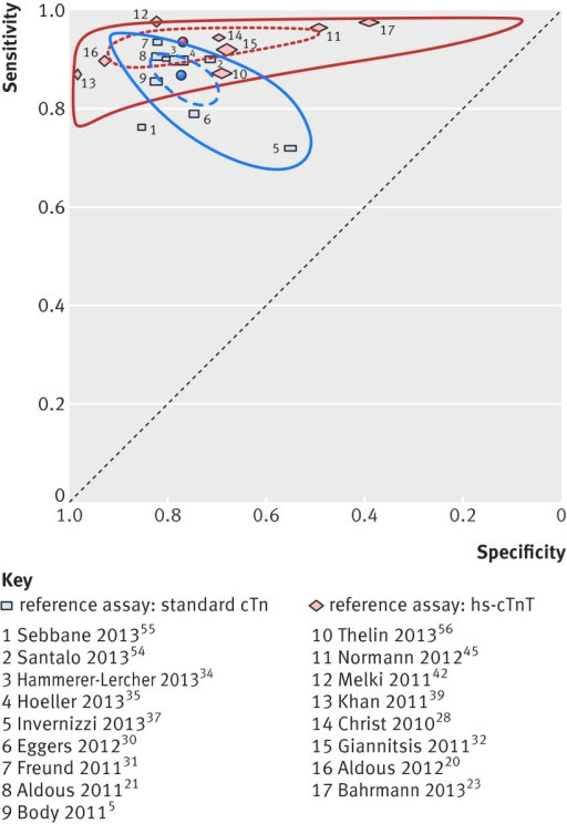 Fig 4 Summary receiver operating characteristics plot comparing effect of different reference tests (standard troponin assay v high sensitivity troponin assay) on summary estimates of sensitivity and specificity (Inoue 2011,36 Lotze 2011,41 and Collinson 201329 were
