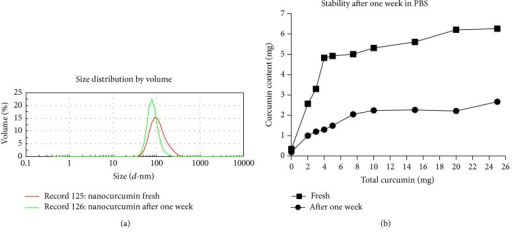 Stability test of curcumin/nanoparticle after one week at room temperature by DLS test.