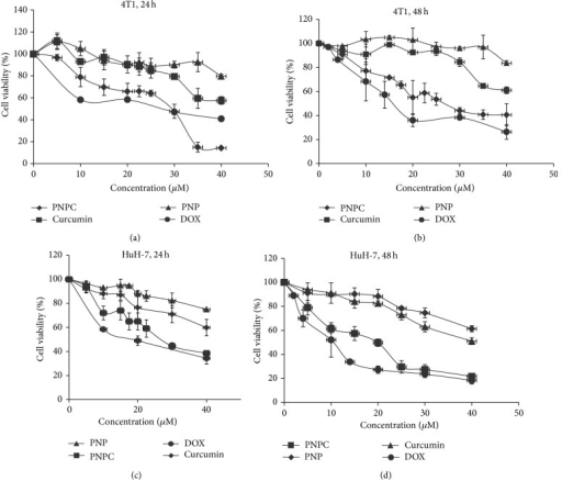 Cytotoxic effects of PNPC on mouse mammary (4T1) and human hepatocellular (HuH-7) carcinoma cells. Cells were treated with different concentrations of PNPC for 24 h (a) and 48 h (b) on 4T1 cell line and 24 h (c) and 48 h (d) on HuH-7 cell line. Data reported are mean ± SD; *P < 0.05 compared to curcumin; PNPC = the polymeric nanoparticle curcumin; PNP = polymeric nanoparticles.