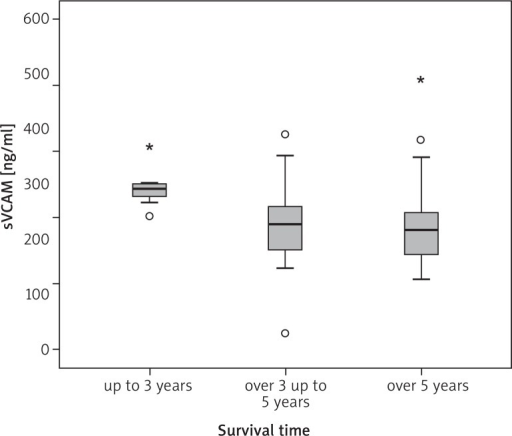 The concentration of sVCAM-1 in the group studied depending on the 3-year and 5-year survival time