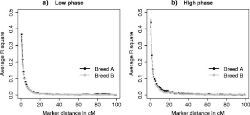 Decay of averager2over distance for a low (a) and a high correlation of LD phase (b). Average r2 between SNPs in breed A and breed B at various distances in base pairs ranging from 1 to 100 cM. The plots are the result of one replicate.