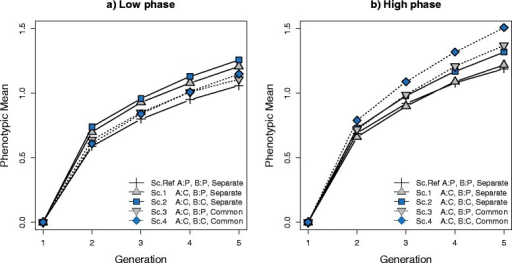 Mean phenotype of crossbred individuals. (a) Results for a low correlation of LD phase between breeds A and B (r = 0.2 for markers 1 cM apart). (b) Results for a high correlation of LD phase between breeds A and B (r = 0.7 for markers 1 cM apart). The plotted responses are means from 30 replicates. Sc. Ref: Selection criteria in both breed A and B was for purebred performance (P) and both breeds had Separate training sets. Sc.1: Selection criteria in breed A was for crossbred performance (C) and selection criteria in breed B was for purebred performance and both breeds had separate training sets. Sc.2: Selection criteria in both breed A and B was for crossbred performance and both breeds had separate training sets. Sc.3: Selection criteria in breed A was for crossbred performance and selection criteria in breed B was for purebred performance and both breeds had a Common training sets. Sc.4: Selection criteria in both breed A and B was for crossbred performance and both breeds had a common training set. Standard error of phenotypic means for simulated scenarios in generation 5 ranged from 0.03 to 0.04.