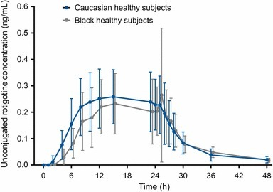 Plasma rotigotine concentrations (arithmetic mean ± SD) in 21 black African and 24 Caucasian subjects after single-dose administration of rotigotine transdermal system 2 mg/24 h
