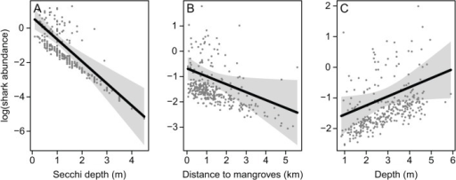 Modelled relationships between the abundance of immature blacktip sharks in gill-nets and highly influential variables.Shading represents 95% confidence intervals and points are partial residuals. Effects were plotted with additional variables held at their medians. The model containing turbidity, distance to mangroves and depth had dispersion statistic = 1.15 and negative binomial variance parameter k = 0.32. Note that low values of secchi depth indicate high turbidity.