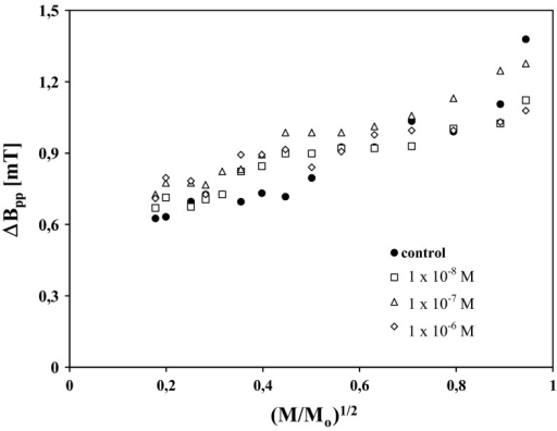 Influence of microwave power (M/M0) on linewidth (ΔBpp) of EPR spectra of HEMn-DP control cells (filled circle) and the cells treated with chlorpromazine in concentrations of 1 × 10−8 M (square), 1 × 10−7 M (triangle), and 1 × 10−6 M (diamond). M, M0 are the microwave power used during the measurement of the spectrum and the total microwave power produced by klystron (70 mW), respectively