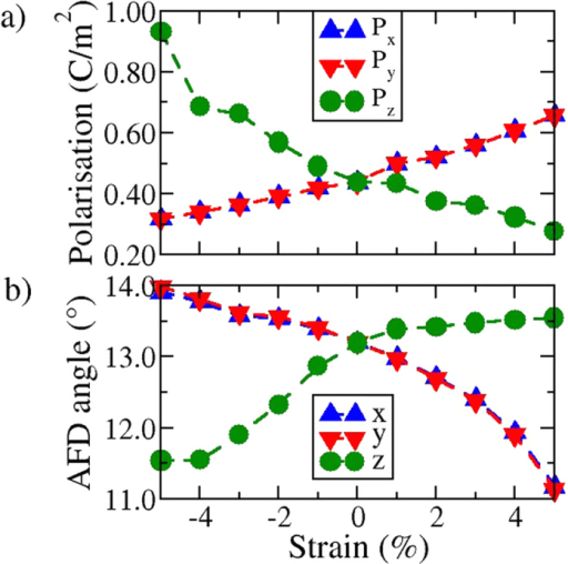 Variation in the in-plane (x-y) and out-plane (z) components of the (a) polarisation (P) and (b) antiferrodistortive (AFD) rotations under applied epitaxial strain.