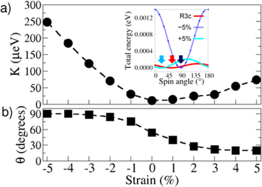 Calculated single ion anisotropy vector (Kn) as a function of applied epitaxial strain.(a) The magnitude and (b) The direction of the easy spin axis with respect to the z-axis. The inset shows the relative sinusoidal variations of the single ion anisotropy. The energy minimum (indicated with red arrow) for the bulk ground state corresponds to 54° i.e. along the [111] direction. The applied epitaxial strain shifts the energy minimum (indicated using black and cyan arrows) toward the z-axis and the x-y plane for compressive and tensile strains, respectively.