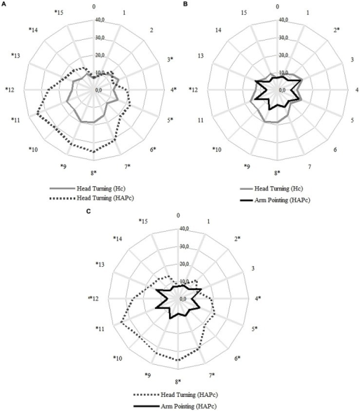 Averaged distribution of the unsigned error for each direction in degrees. The numbers outside of the circles represent the LSs; the participant was facing LS 0. Concentric lines indicate steps of 10° of deviation from the true LS angle. Gray full line: head turning in Hc, gray dashed line: head turning in HAPc, black full line: arm pointing in HAPc. Statistical differences (ANOVA and Sidak Post hoc tests, Asymp. Sig. <0.05) between head turning in Hc and HAPc (A), between head in Hc and arm pointing in HAPc (B), and between head and arm in HAPc (C), are denoted with asterisks.